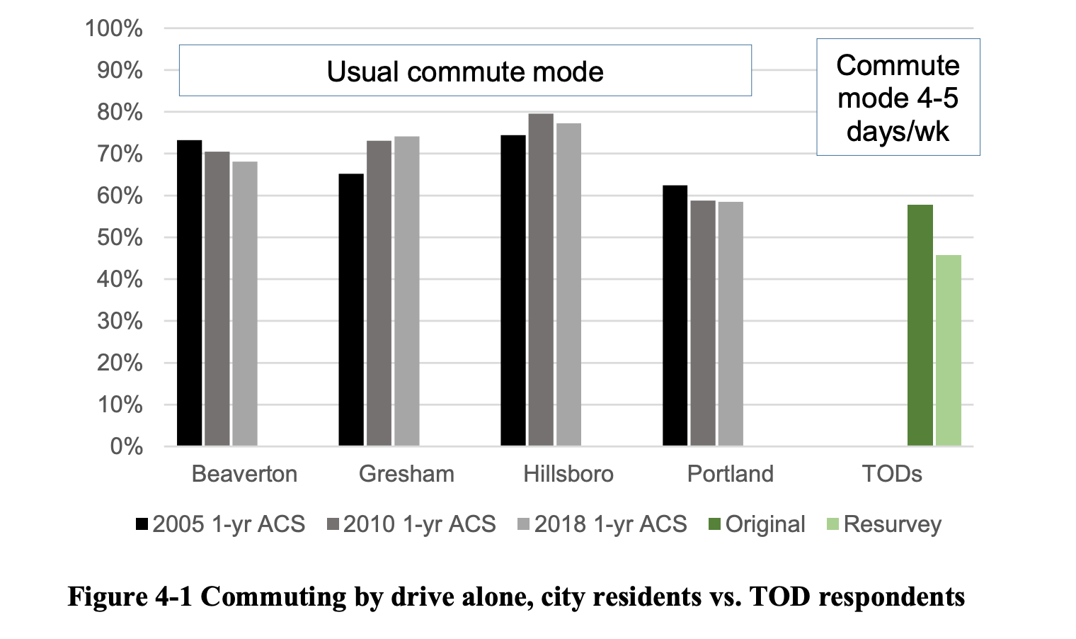 Commuting by drive alone, city residents vs TOD residents (TOD residents commute by driving alone less, graph shows)