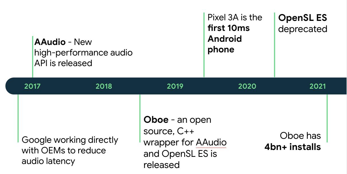 Android 기기의 오디오 지연 시간에 영향을 미친 주요 이벤트의 시간순 기록 2017년 이전: Google이 OEM과 직접 협력해 오디오 지연 시간을 줄임. 2017년 초: AAudio - 새로운 고성능 오디오 API 출시. 2018년 중반: Oboe - AAudio 및 OpenSL ES용 오픈소스 C++ 래퍼 출시. 2019년 중반: Pixel 3A가 최초의 10ms Android 휴대전화로 출시됨. 2020년 중반: OpenSL ES 지원 중단. 2021년 초: Oboe 설치 개수 40억 이상
