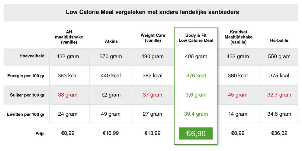 De Low Calorie Meal van Body & Fit vergeleken op hoeveelheid, energie, suikers, eiwitten en prijs met andere aanbieders