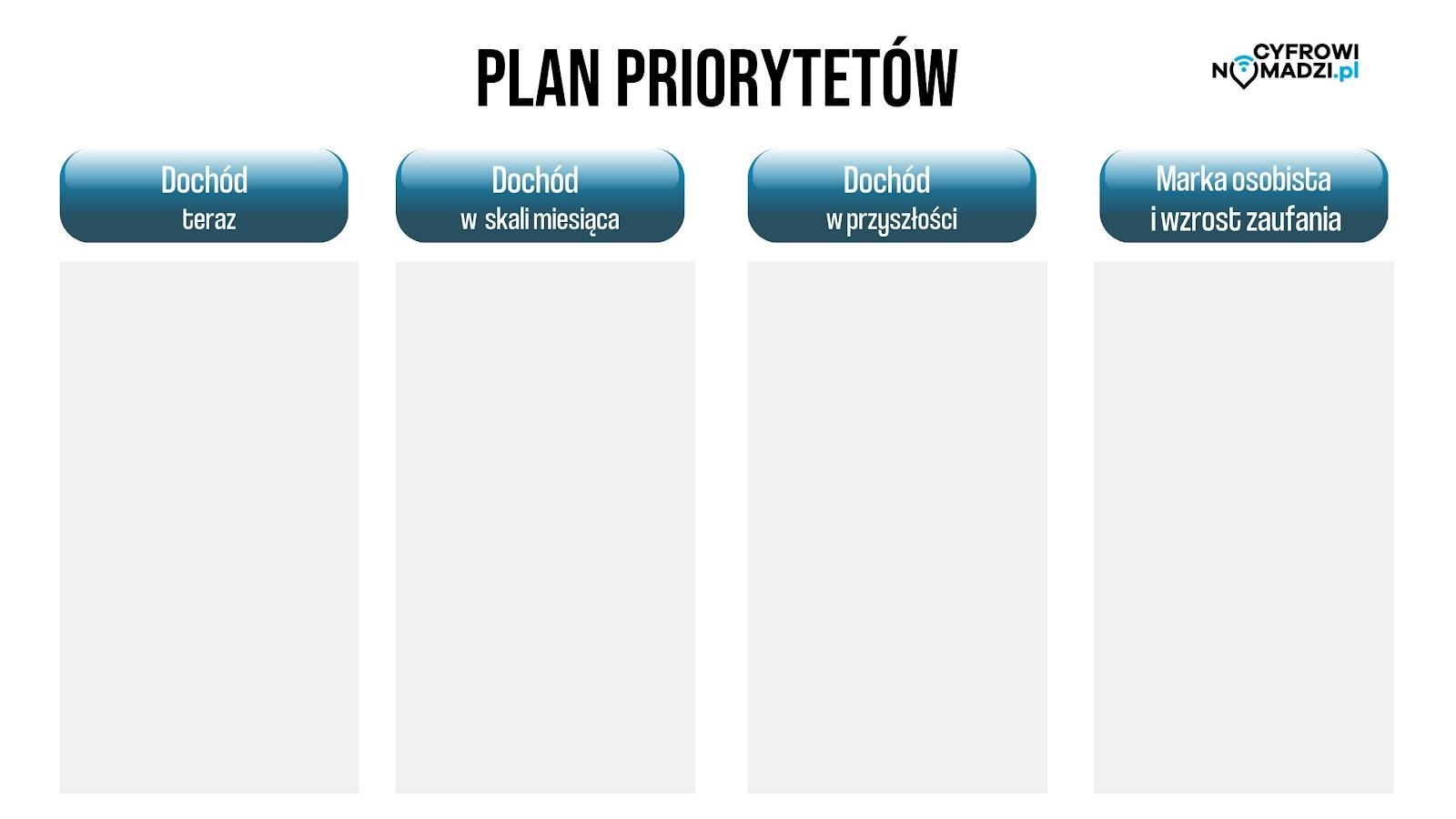 Określanie priorytetów