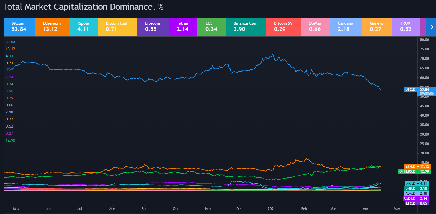 Total Cryptocurrency Market Capitalization Dominance Chart