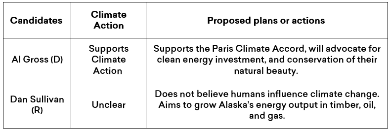 Summary of Al Gross and Dan Sullivan's climate plans