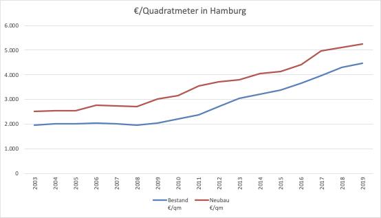 Entwicklung Kaufpreis Quadratmeter Hamburg