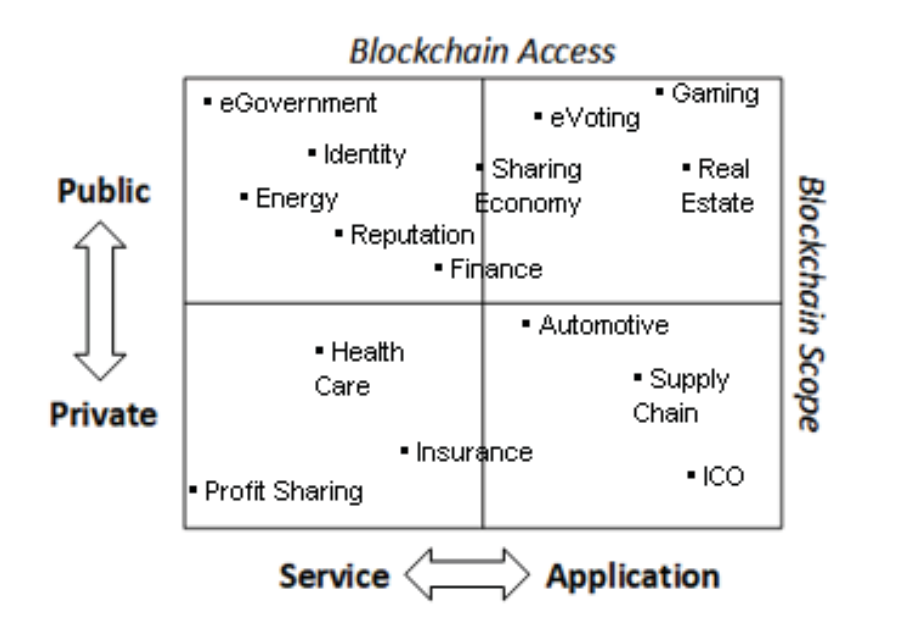 Deciding on a blockchain type