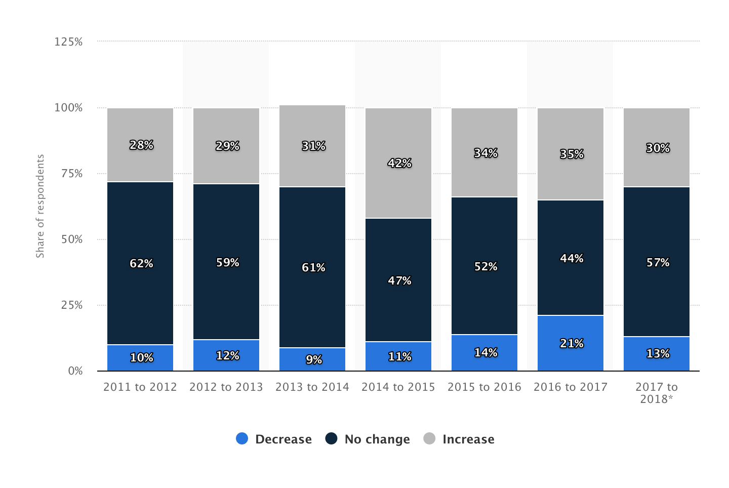 Bar graph showing the change in convention and meeting budget in the United States from 2011 to 2018, presented by Statista