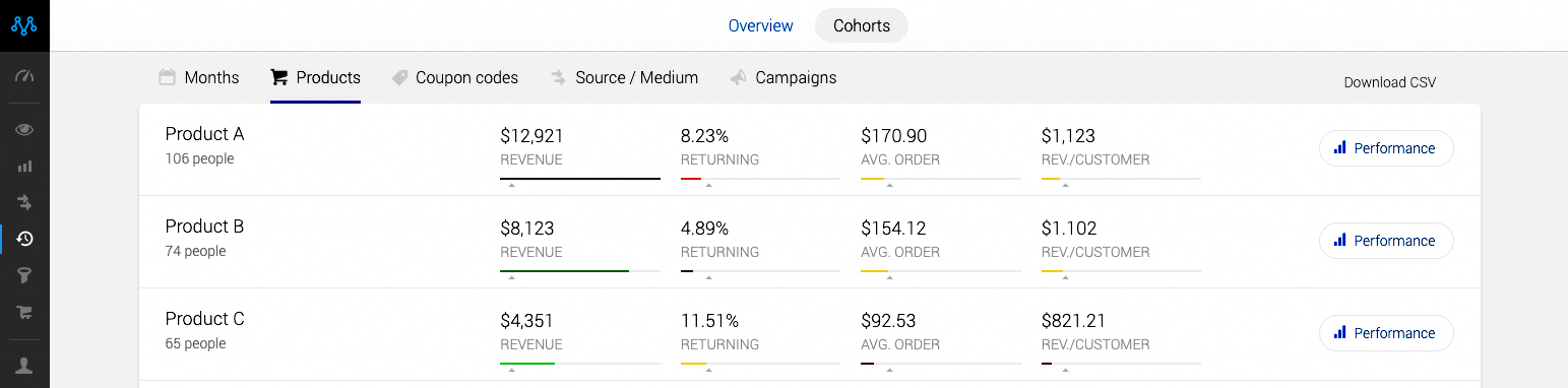 compare cohorts by ecommerce product