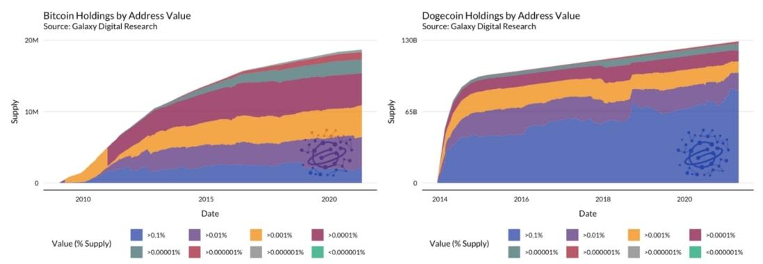 Феномен Dogecoin: 9000% рост доходности с начала года, «теория заговора» и власть толпы