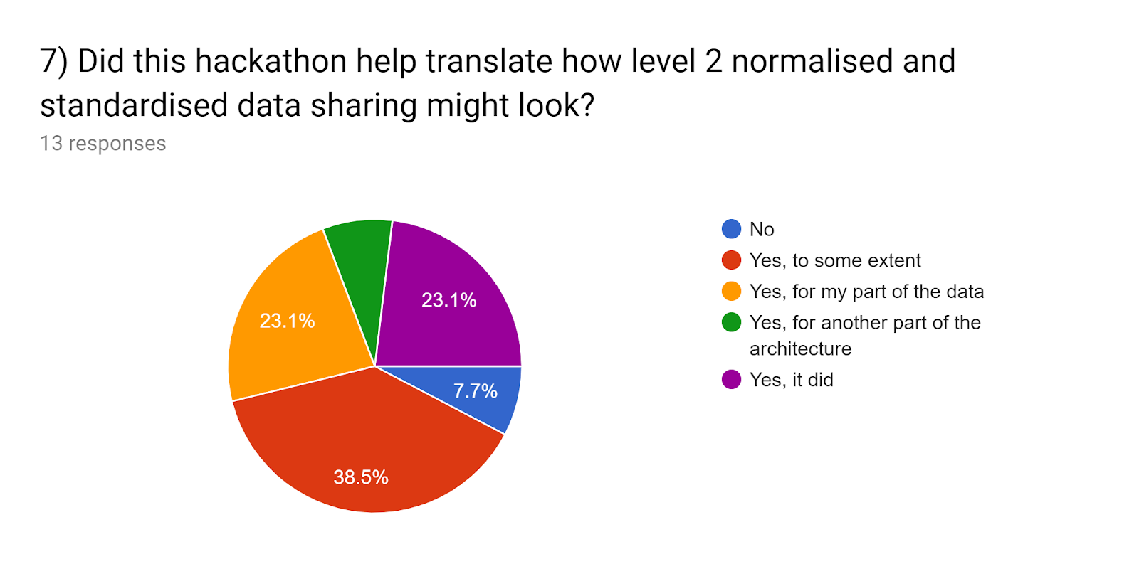 Forms response chart. Question title: 7) Did this hackathon help translate how level 2 normalised and standardised data sharing might look?. Number of responses: 13 responses.