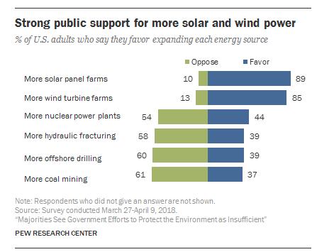 Solar Energy Statistics: 44 Numbers That Define U.S. Solar ...