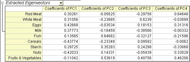 Pca ex1 extracted eigenvectors.png