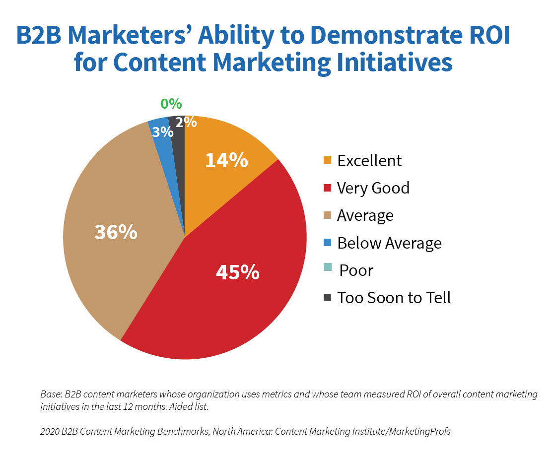 B2B Marketers' ability to demonstrate ROI for content marketing