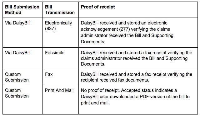 Bill Submission Method