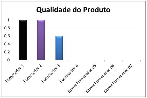Avaliação de Fornecedores - Comparação de fornecedores em critério específico.png