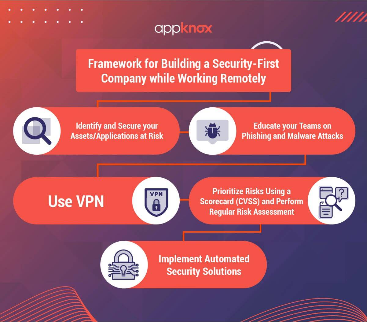 Framework for Building a Security-First Company while Working Remotely