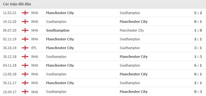 10 cuộc đối đầu gần nhất giữa Manchester City vs Southampton
