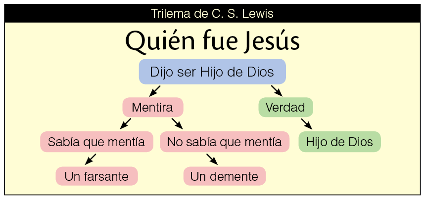 Trilema-Lewis.png
