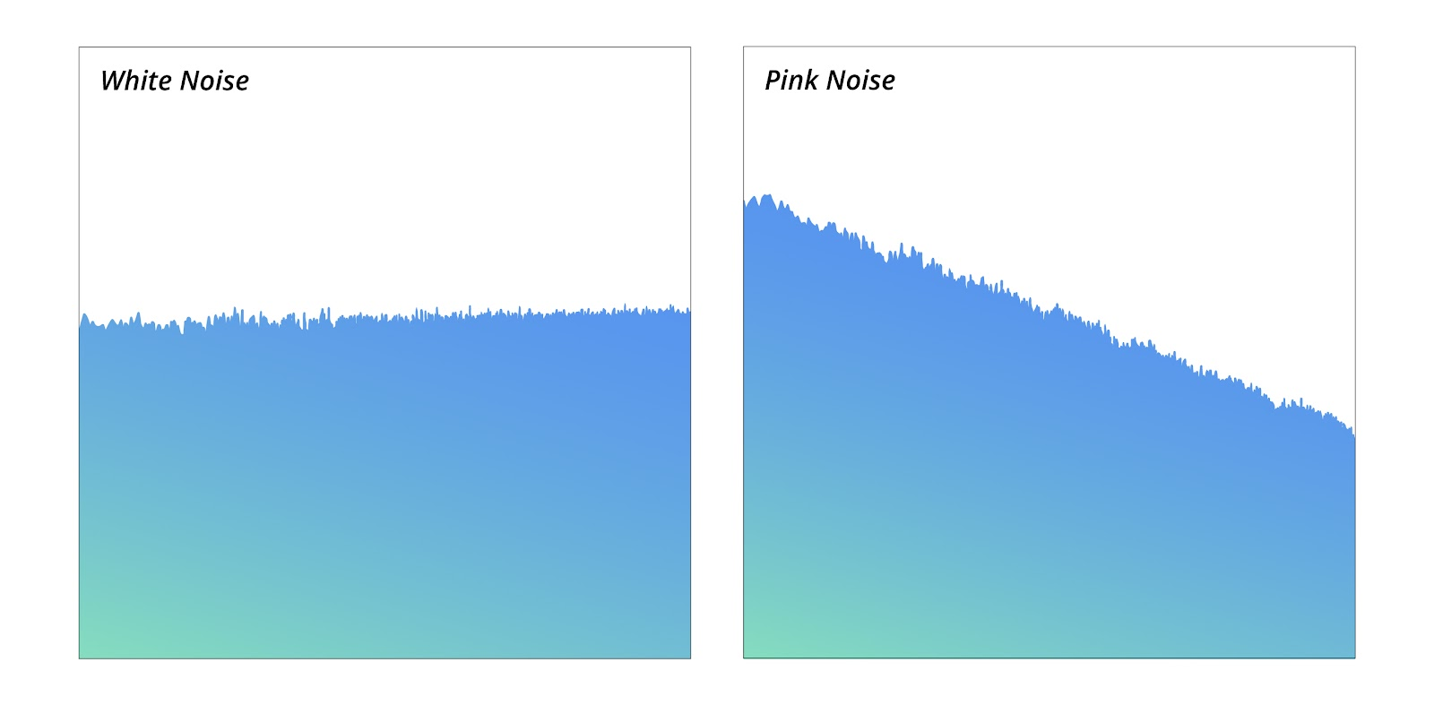 white noise and pink noise image in comparison