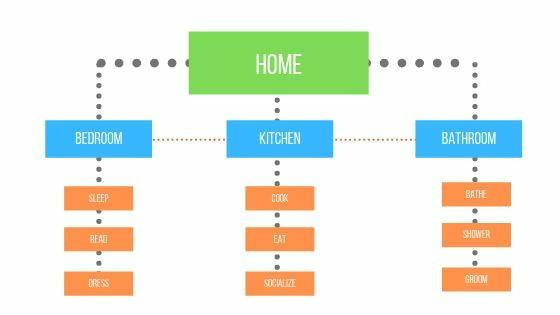 Sample website architecture layout diagram using your house as an example.