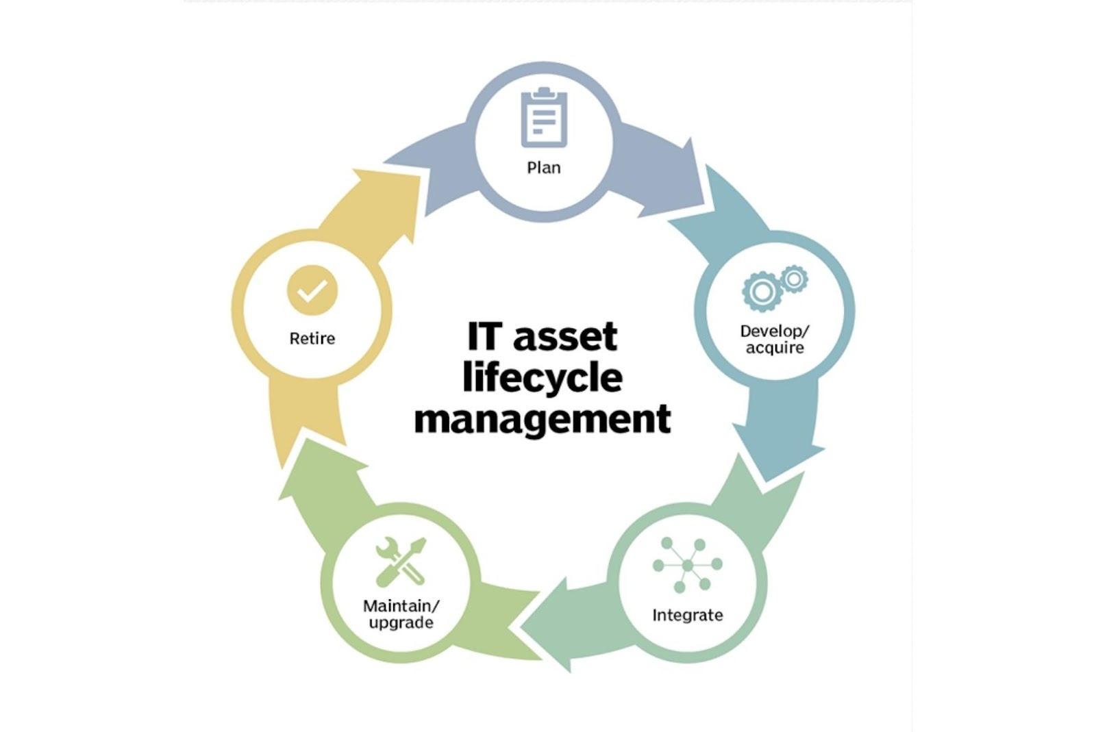 IT asset lifecycle management