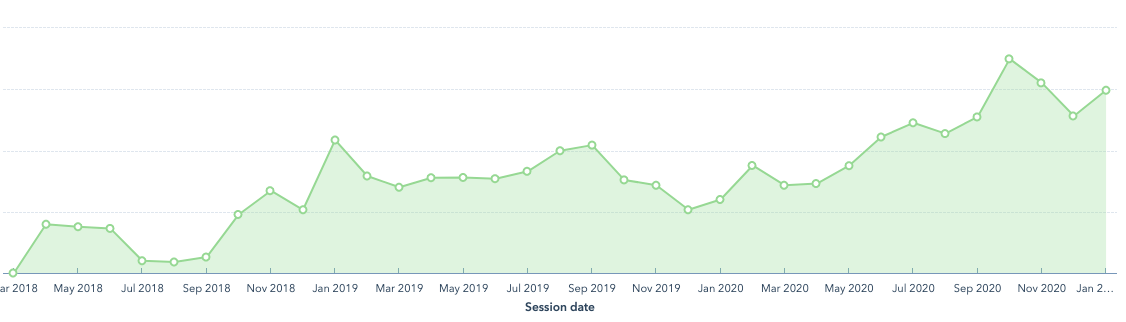 graph-of-organic-traffic-increasing
