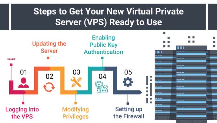Ger your vps ready to use