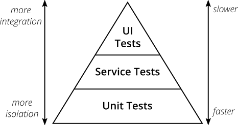 Exemple de pyramide de tests comportant les tests unitaires à la base de la pyramide