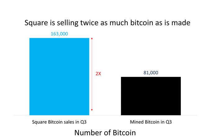 markets report bitcoin price