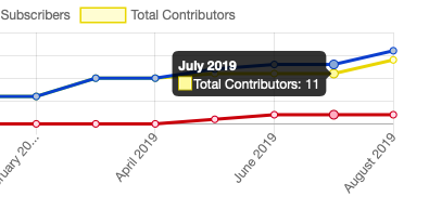 Chart in PressbooksEDU network analytics showing contributors over time.
