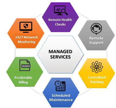 How can Managed IT Services Dallas Fort