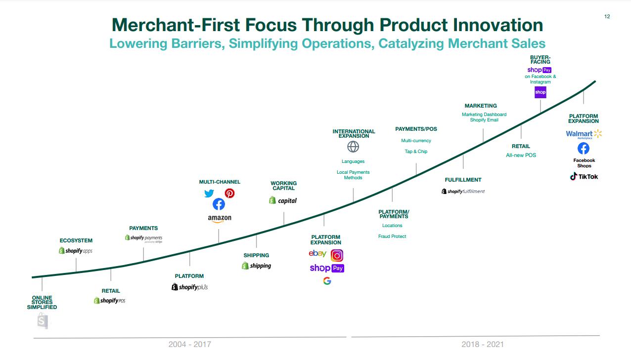 Shopifyはこれまでに、エコシステムに参加する企業へのインセンティブ設計や大企業との連携、M&Aによって事業を拡大してきました。