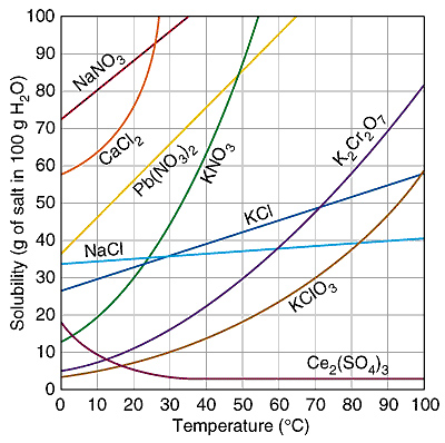 line graph example act science
