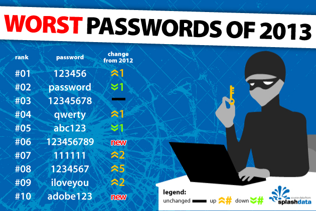 WorstPasswords-2013.jpg