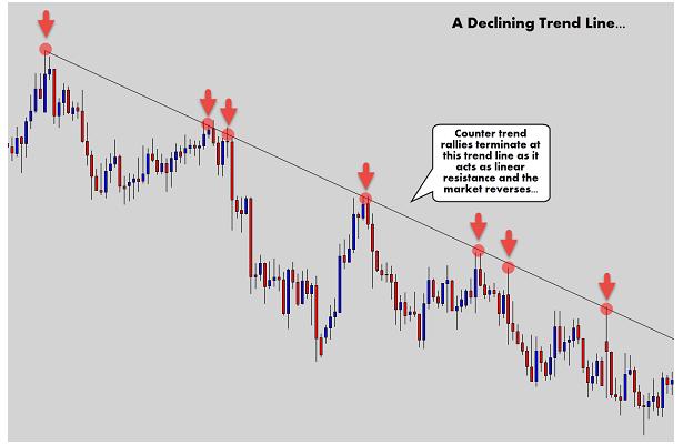 Downtrend line: Trong một xu hướng giảm, vẽ trendline nối các swing high