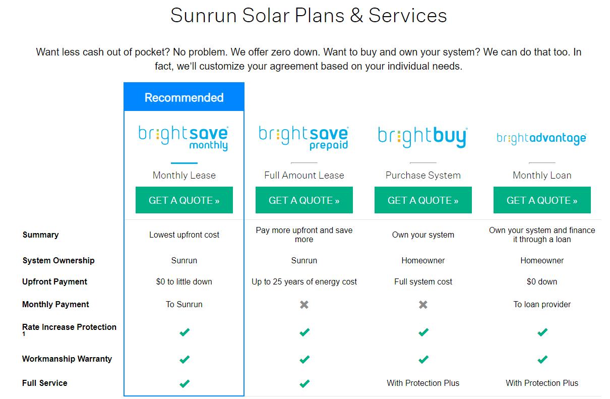 Best Solar Energy Companies of 2019