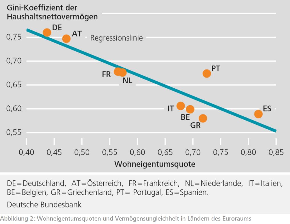 为什么德国人租房的比例那么高