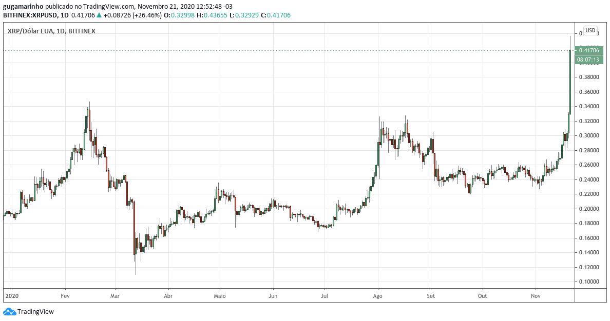 Preço da XRP em dólar em 2020. Fonte: TradingView.