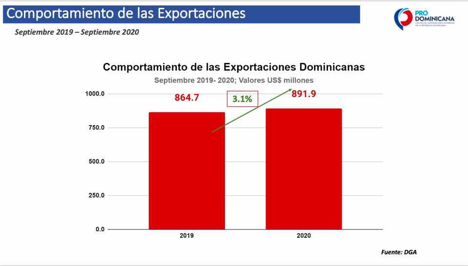 EXPORTACIONES DOMINICANAS CONTINUAN CRECIENDO POR SEGUNDO MES CONSECUTIVO
