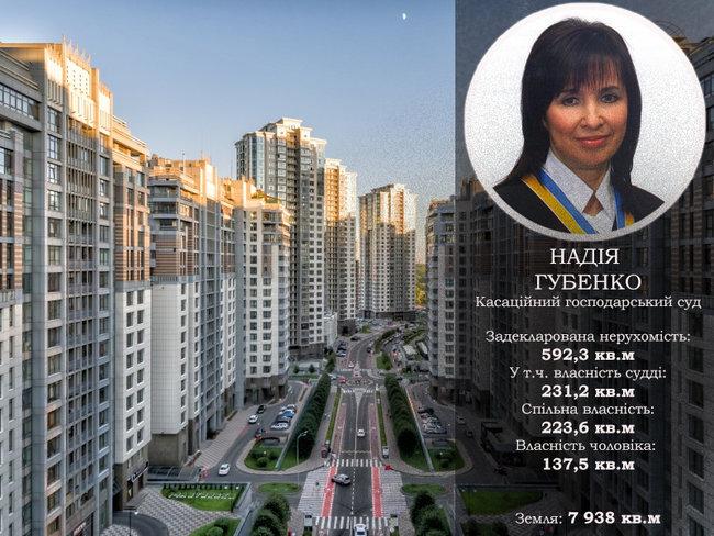 Будинок із каплицею, житло у Росії та квартира за $700. Нерухомість суддів Верховного Суду 06
