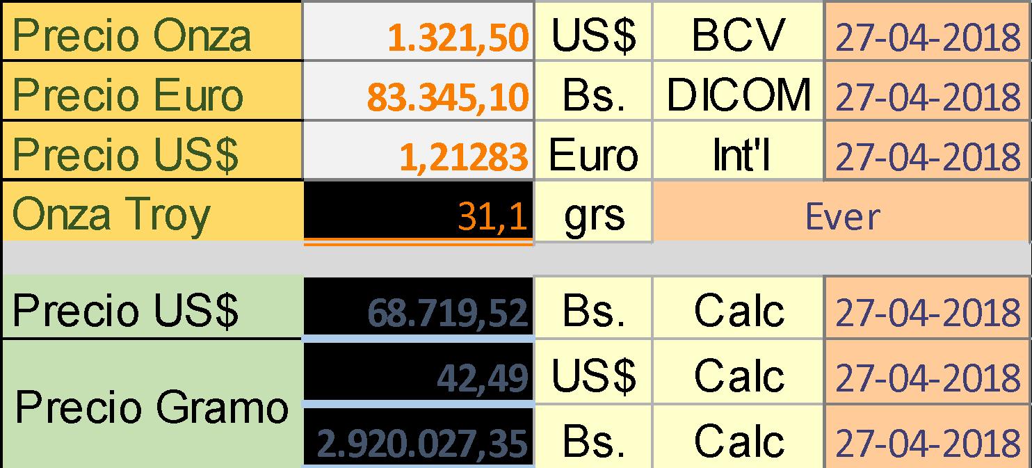 Si Tomamos Como Referencia El Lingote Más Pequeño 10 Gramos Base Para Un 1 Petro Oro Ley 900 Esto Permite Calcular Precio Alrededor De Los 380