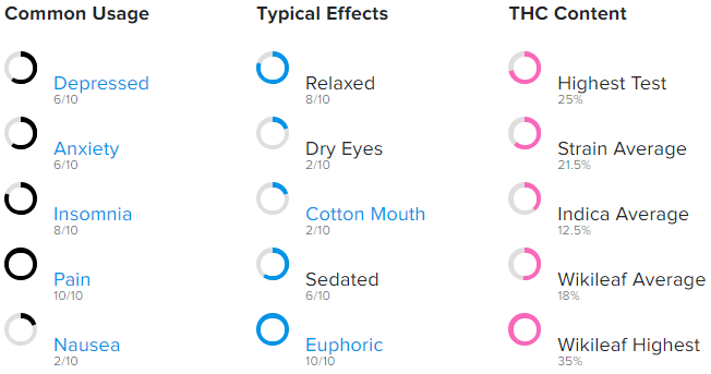 Usage, THC Content, and common effects