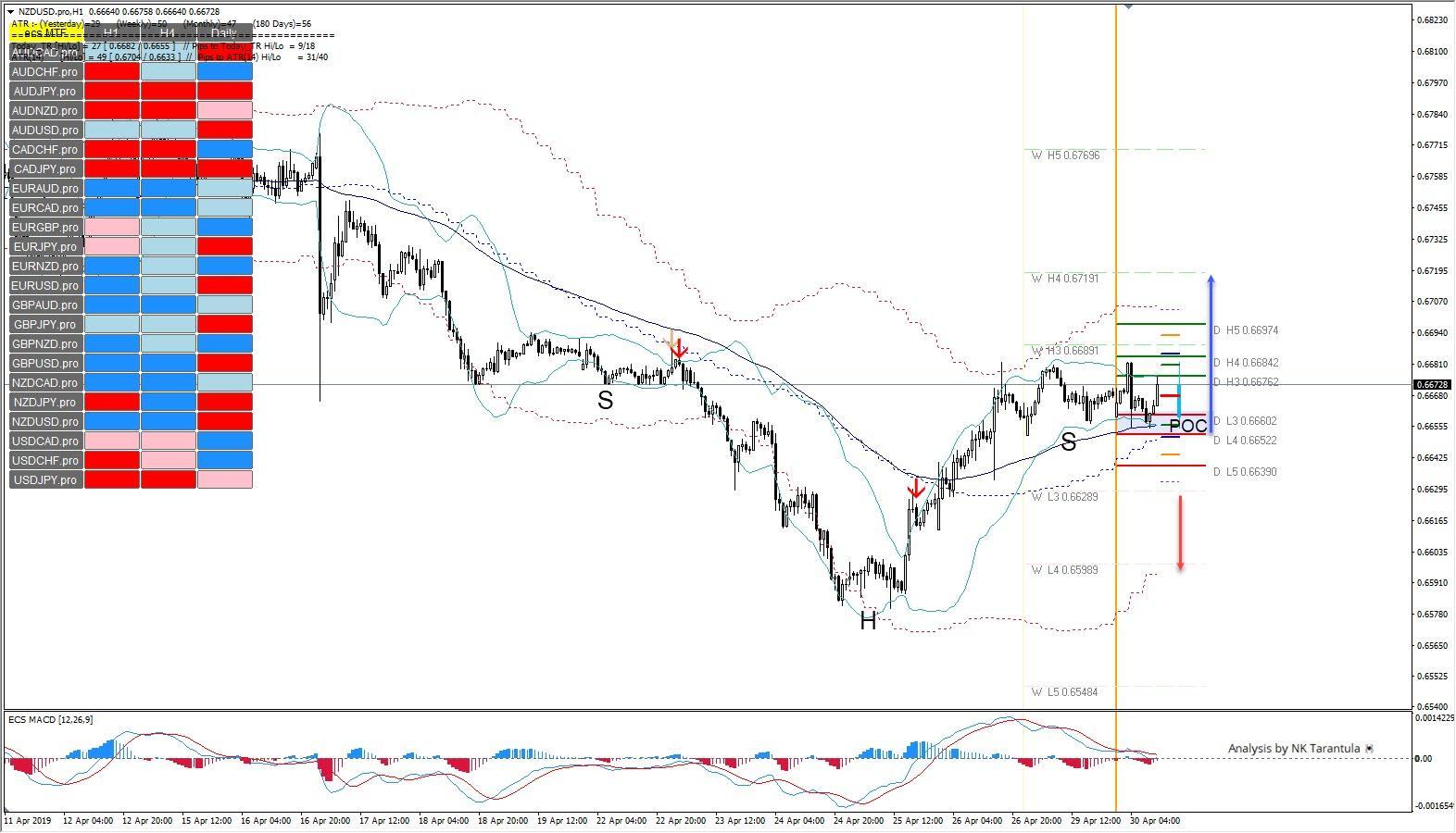 NZD/USD Huge Inverted SHS Pattern Suggests Bullish Reversal