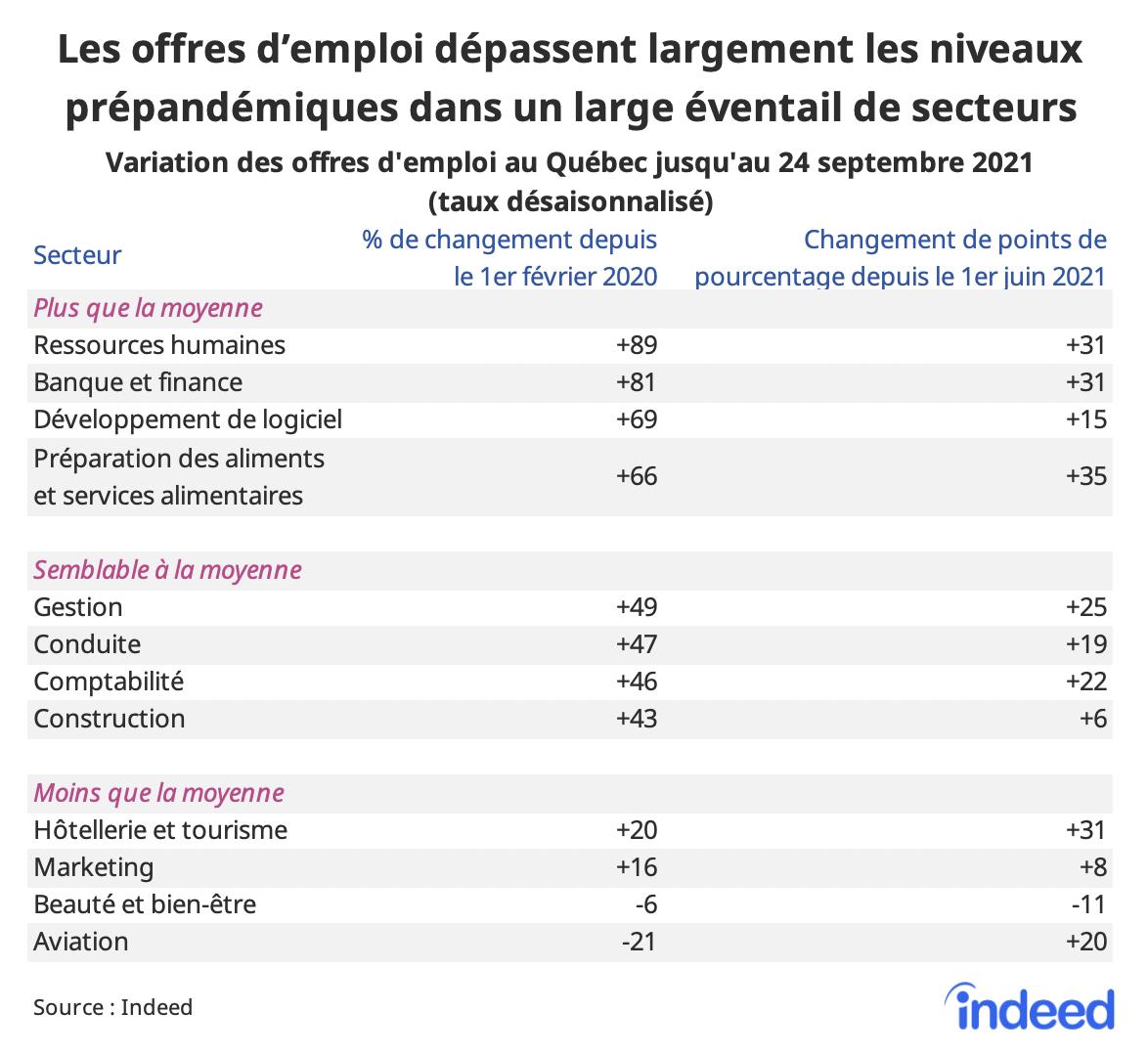 Tableau intitulé «Le nombre d'offres d'emploi dépasse largement le niveau prépandémique dans presque tous les secteurs.»