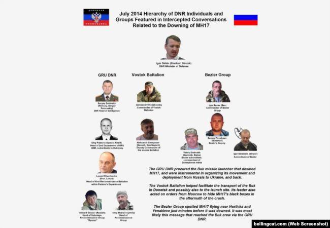 Ключові особи, підозрювані у транспортуванні ракетної установки «Бук» за версією слідства
