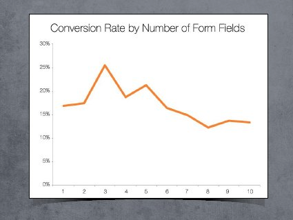 landing page conversion rate fields