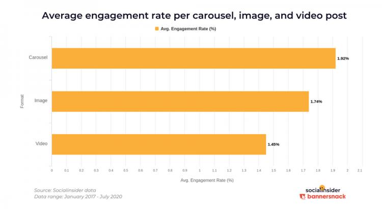 Gráfica en la que se muestra la tasa de engagement media por carrusel, imagen y video post.