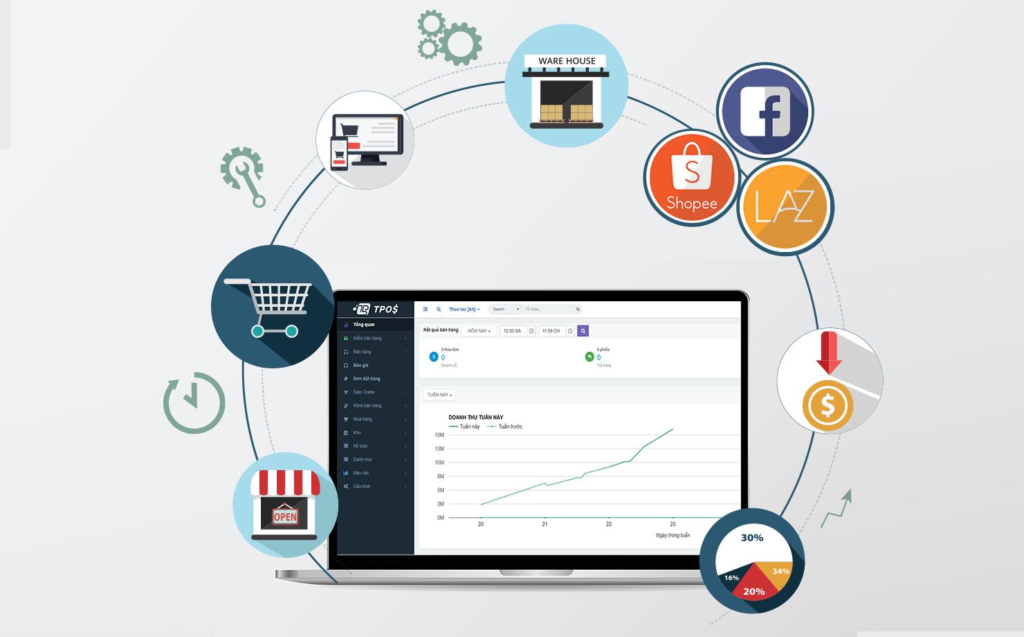 Những ưu điểm của phần mềm bán hàng miễn phí