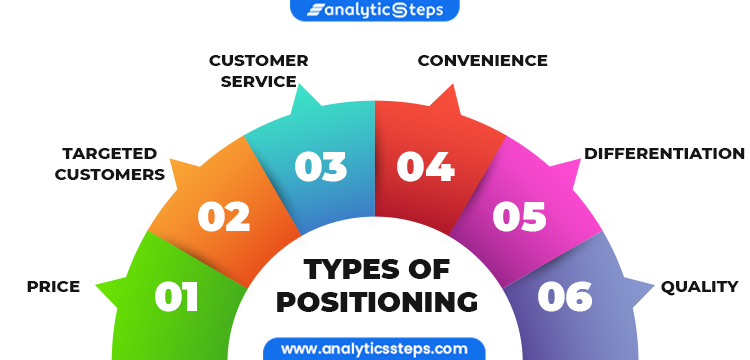 Image Showing Types of Positioning  1. Price 2. Quality 3. Differentiation 4. Convenience 5. Customer Service 6. Targeted Customers