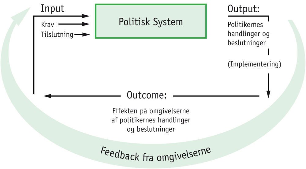 david eastons system model These are the sources and citations used to research david easton's system analysis, it's limitations and the system in a colonial world this bibliography was generated on cite this for me on thursday, september 15, 2016.