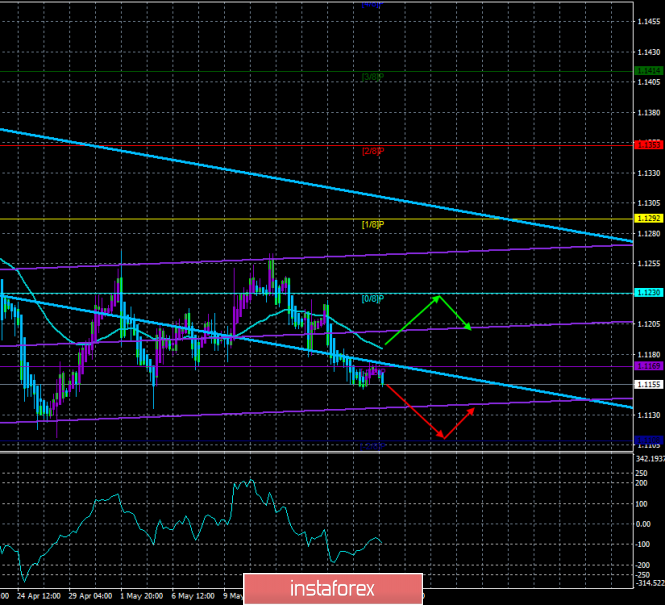 "Overview of EUR/USD on May 21. The forecast for the ""Regression Channels"". The calendar is empty but the US dollar still"