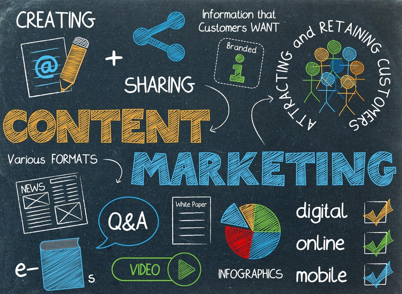 content marketing for small businesses using wordpress
